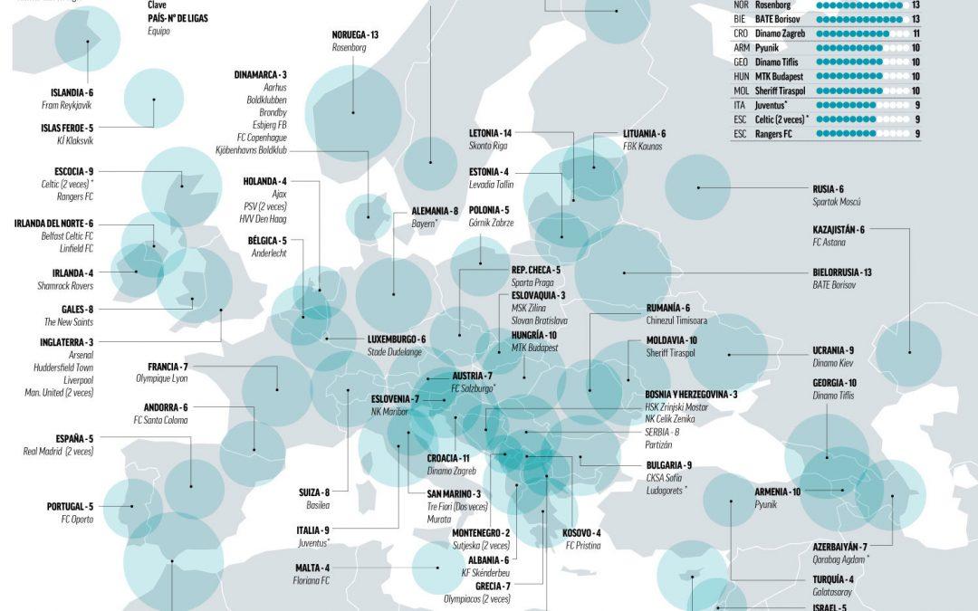 La 'dictadura' del balón: ¿qué equipos han ganado más Ligas seguidas en Europa?